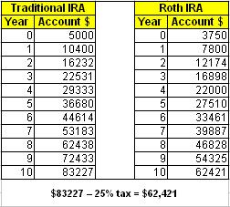 What's the Difference Between a Roth IRA and a Traditional IRA?