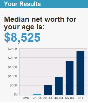 is your net worth below average life and my finances