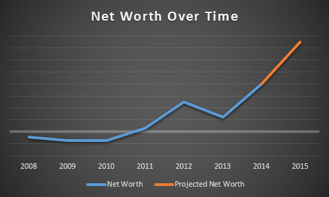 improve your net worth