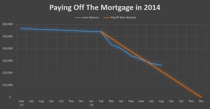 August Payoff Graph 20140831