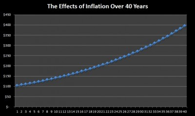 the effect of inflation on financial