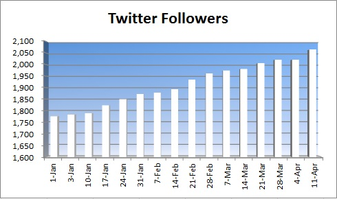 20150412 - twitter followers