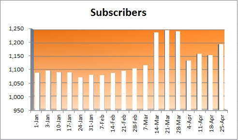 20150426 - subscriber numbers