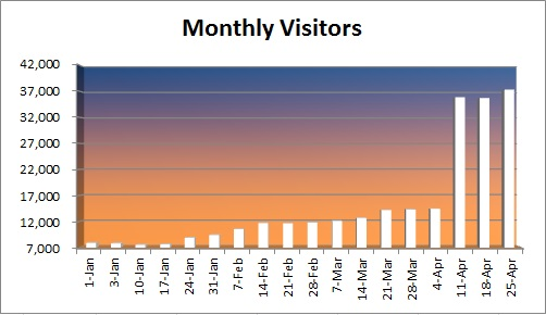 20150426 - visitor numbers