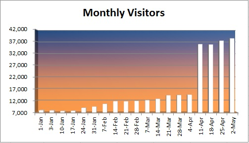 20150502 - monthly visitors