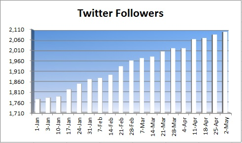 20150502 - twitter followers