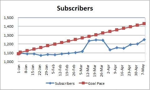 20150510 - subscriber numbers