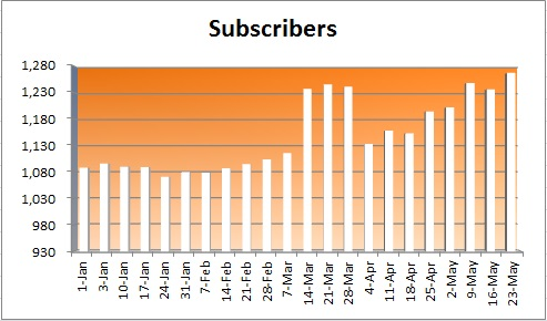 20150524 - subscriber numbers