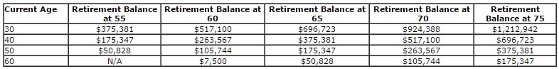 income for retirement table 1