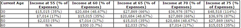 income for retirement table 2