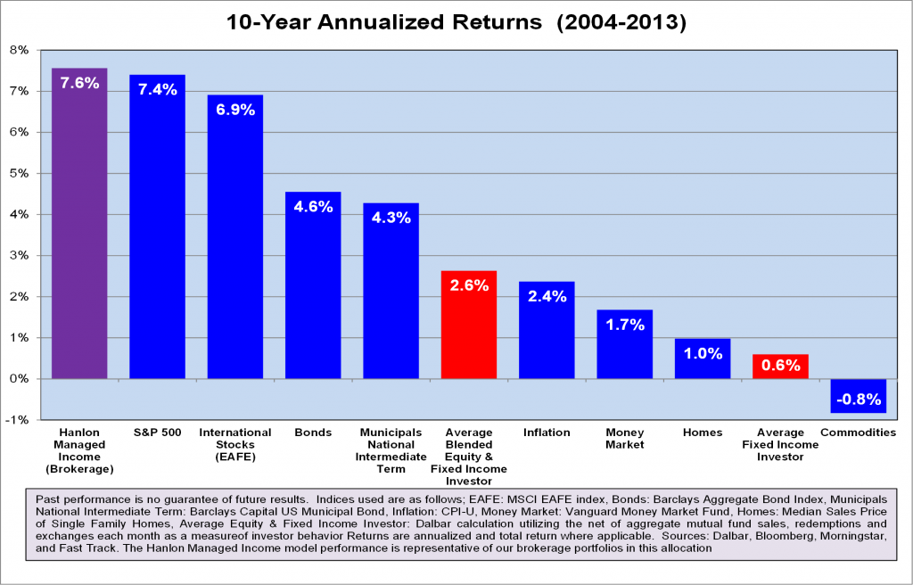 How Much Does the Stock Market Return?