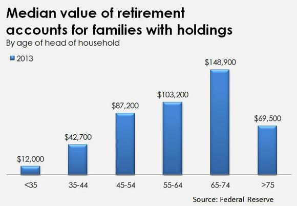not saving enough for retirement