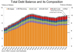 taking on more debt