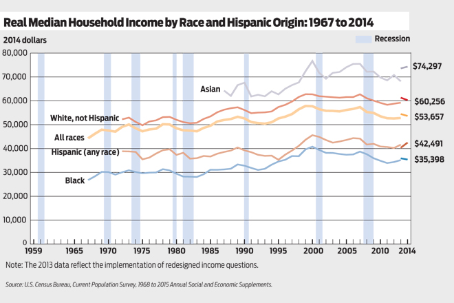 20160222 - income by race