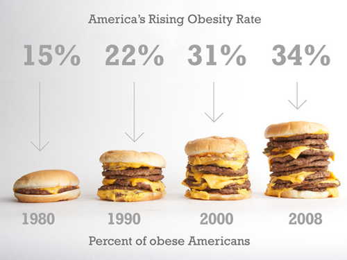 obesity and poverty often go together