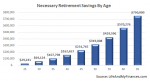 retirement savings by age - actual