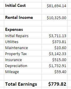paid far less in taxes - rental property pl