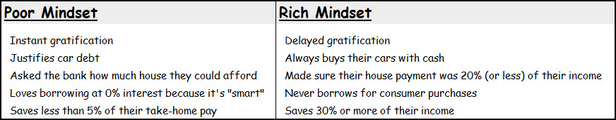 the rich versus the poor mindset