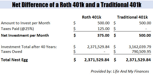 Roth 401k and the Traditional 401k