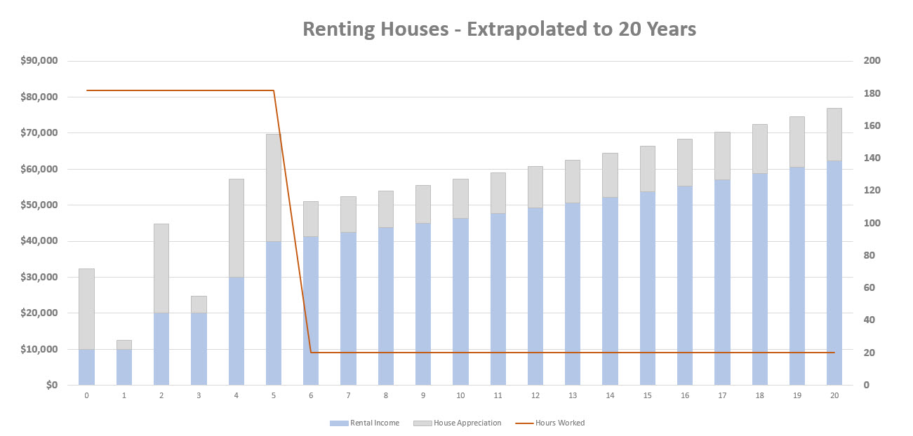 flip houses or rent - rent 20 years