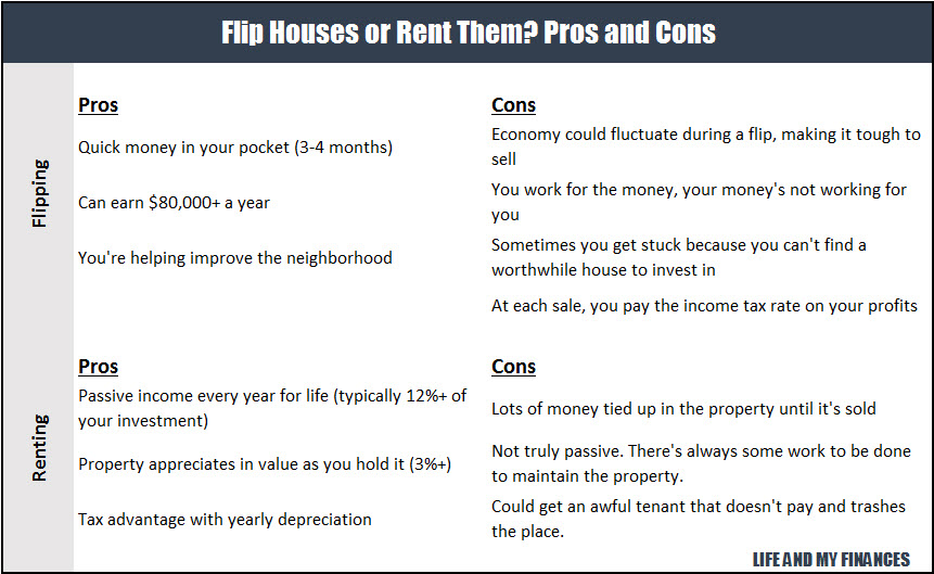 flip houses or rent them summary