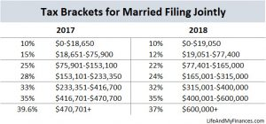 federal income tax changes - married filing jointly