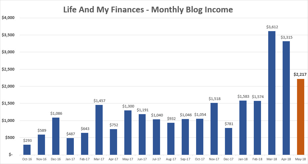 may 2018 blog income report