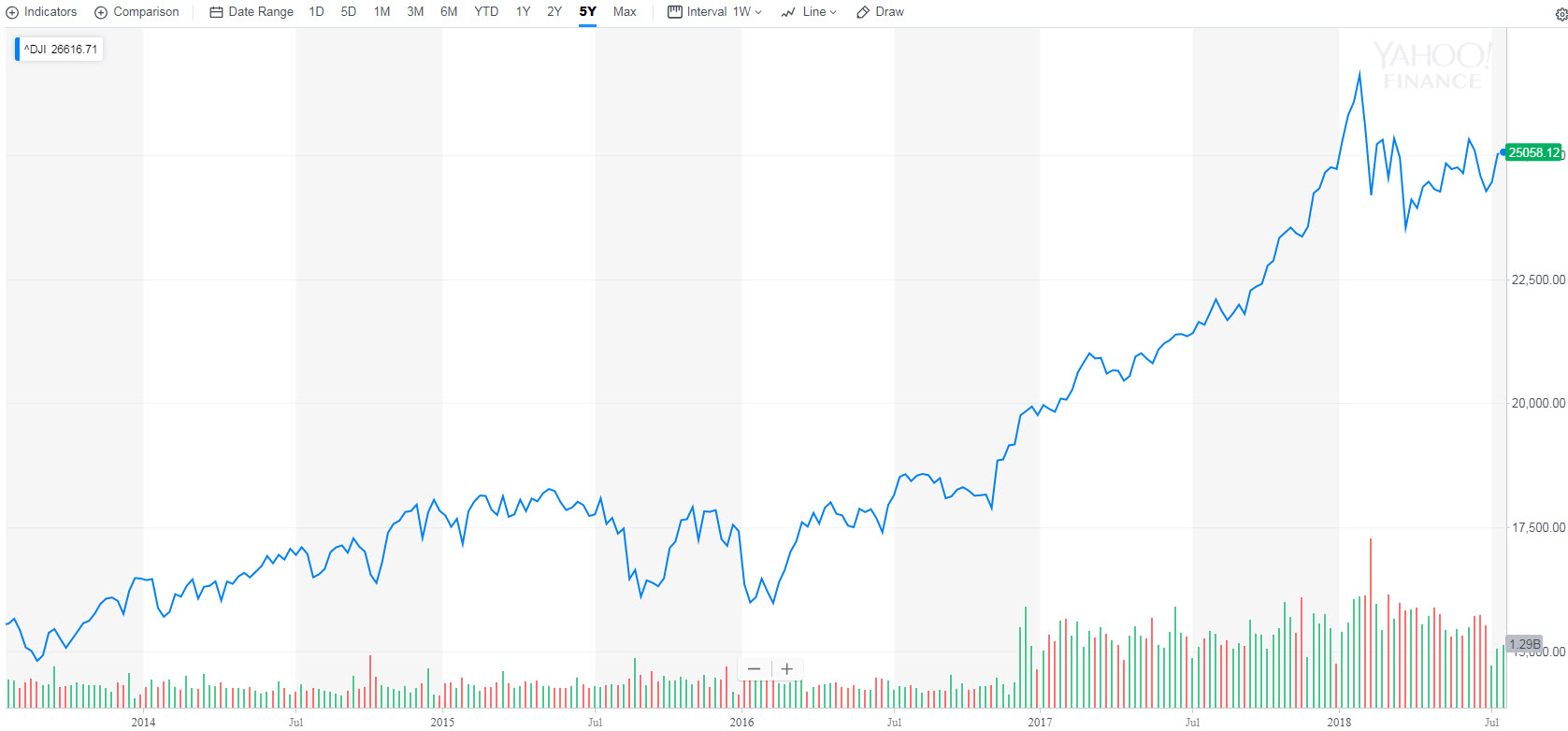 my worst investment decision to date - S&P 500