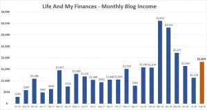 july and august blog income reports