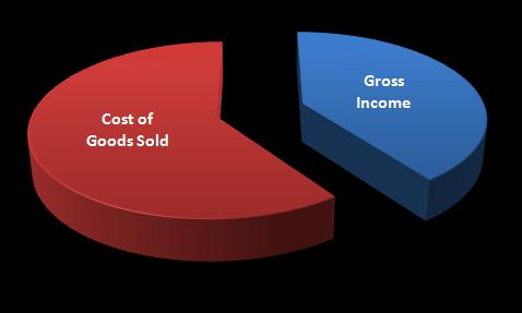 What is Gross Income?