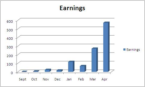May Earnings