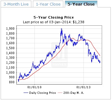 The price of gold over the last 5 years