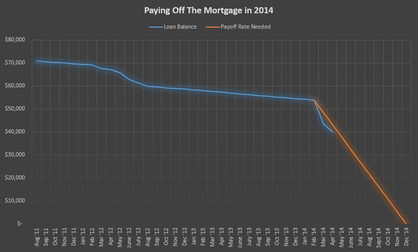 mortgage payoff
