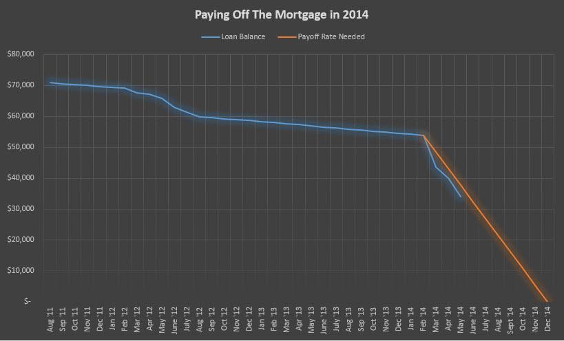 mortgage payoff May 2014