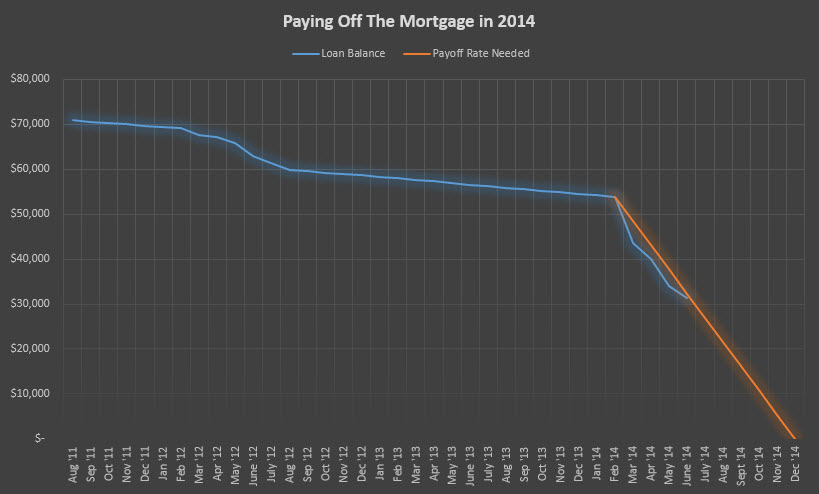mortgage payoff June 2014