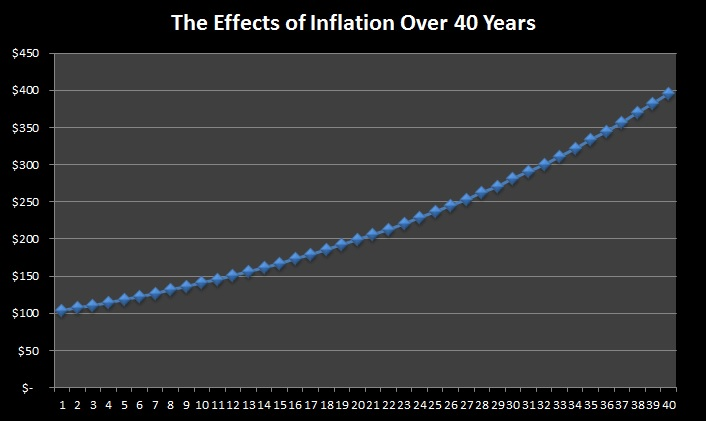 effects of inflation chart