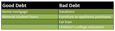 Good debt vs. bad debt 2