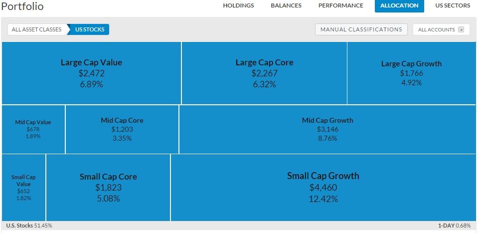 20141004 - Personal Capital Portfolio - stocks