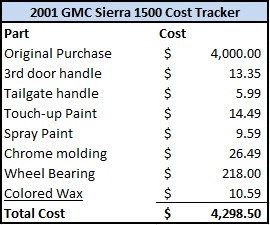 2001 GMC Sierra Cost Tracker Table Image