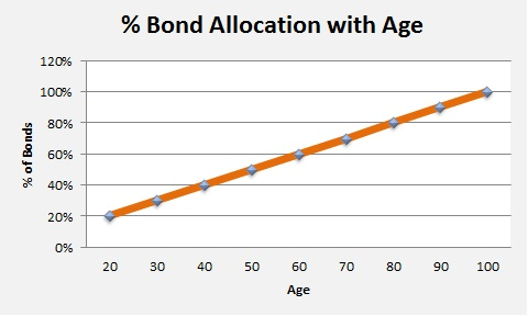 20141103 - percent bond allocation
