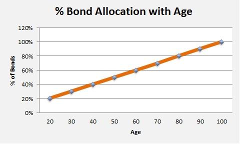 20141103 - percent bond allocation
