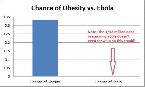 chance of ebola vs. obesity