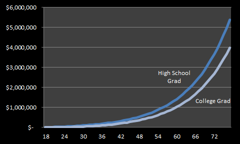 20141115 - high school vs college earnings v2