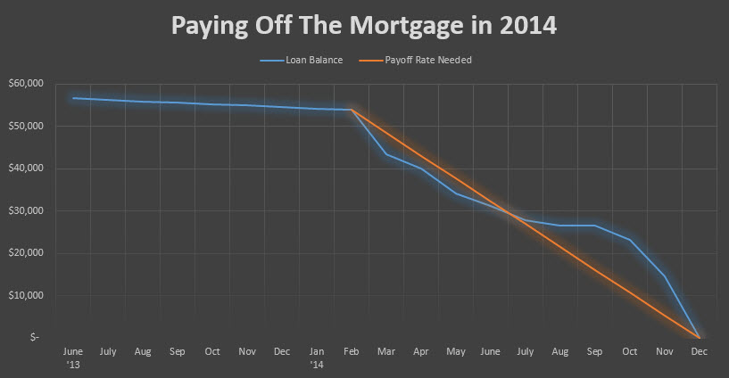 paying off the mortgage december