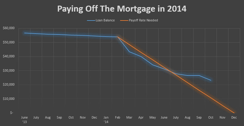paying off the mortgage october