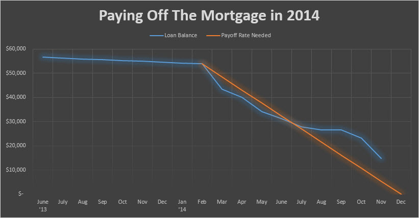 pay off the mortgage