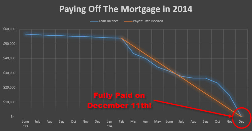 Mortgage payoff graph December 2014