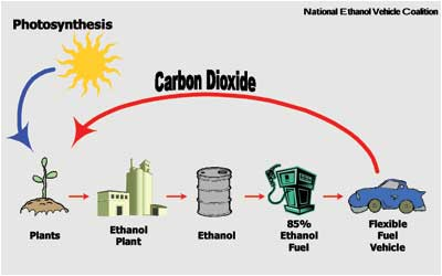 how-e85-ethanol-flex-fuel-works-6