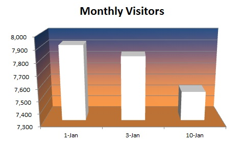 20150110 - Monthly Visitors