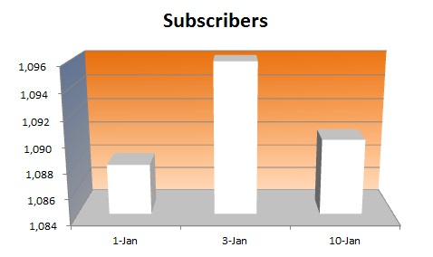 20150110 - Subscribers